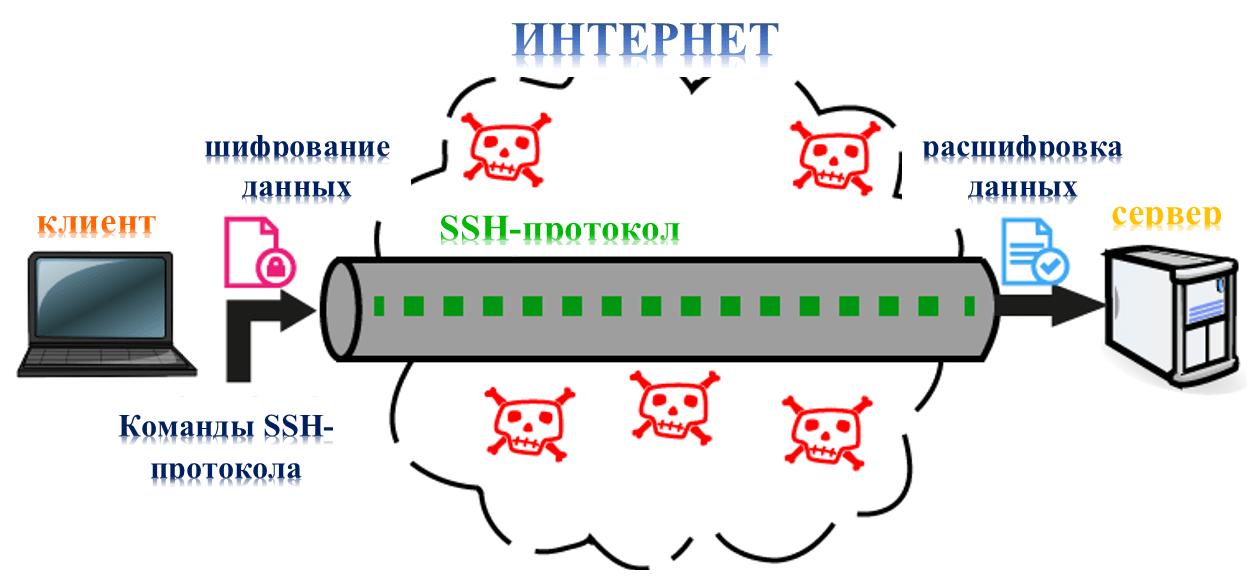 Передача данных по SSH-протоколу через небезопасную сеть